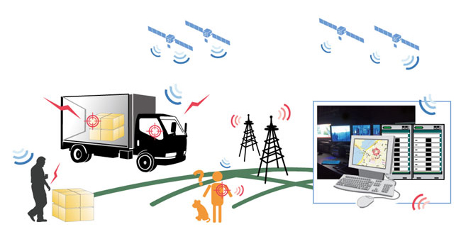 Gps Tracking System Dubai Uae Vehicle Tracking System Dubai Uae